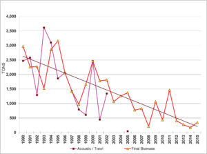 pgsk-herring-graph